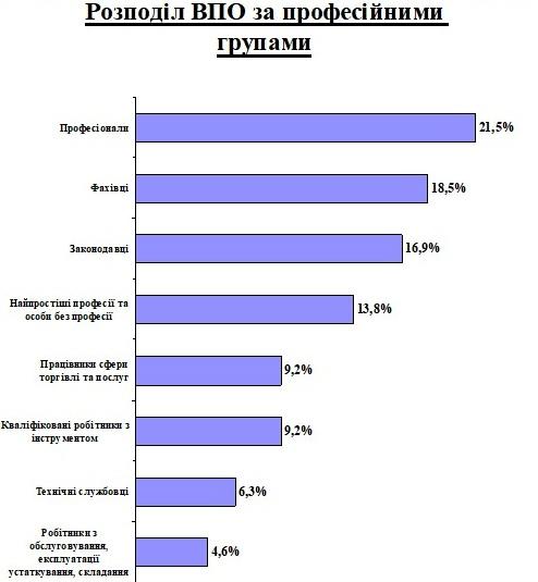 Професійна структура безробітних з числа ВПО