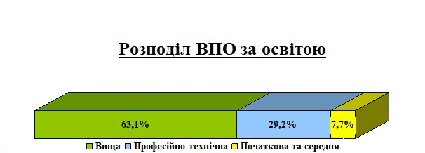Розподіл ВПО за освітою